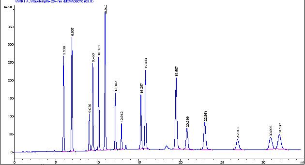 Venusil PAH多环芳烃专用柱